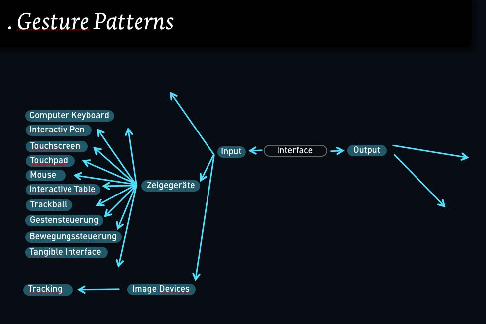 Gesture Patterns